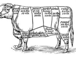 165421-425x272-meat-cut-chart