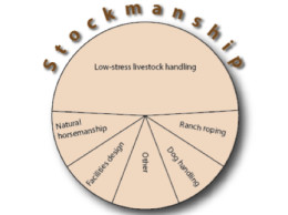 Components of StockmanshipFeatured