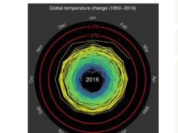 Spiraling global temperatures