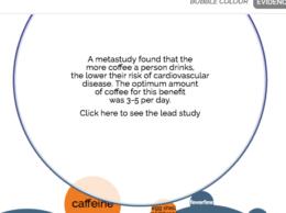 Coffee evidence